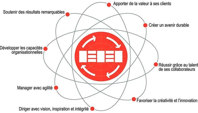concepts EFQM